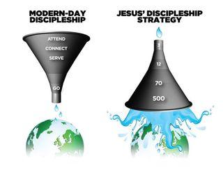 Scazzdero discipleship funnels